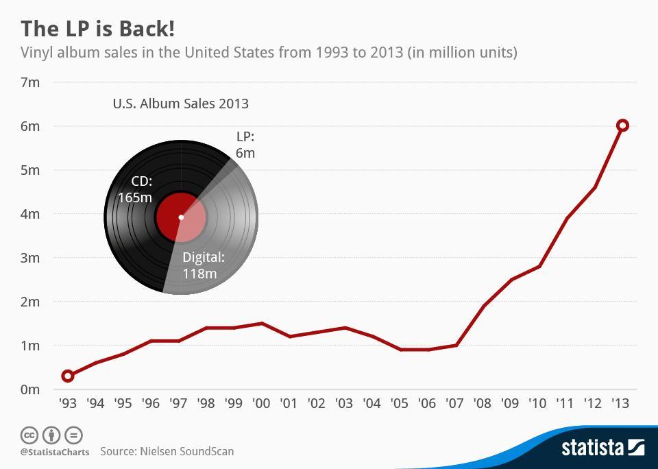 Statista-Infographic_1465_vinyl-lp-sales-in-the-us-