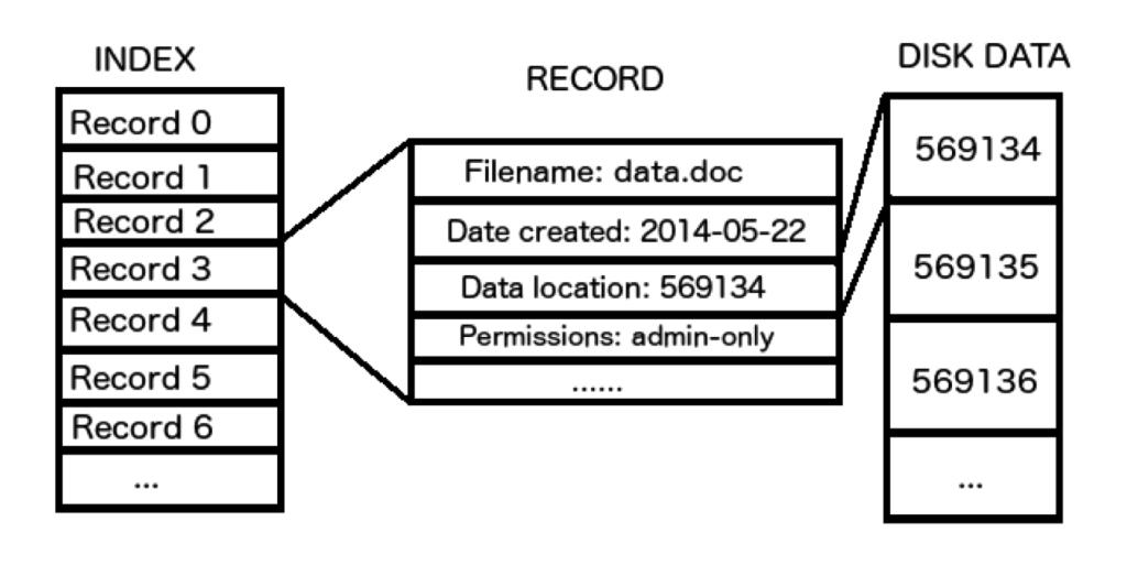 filesystemindex