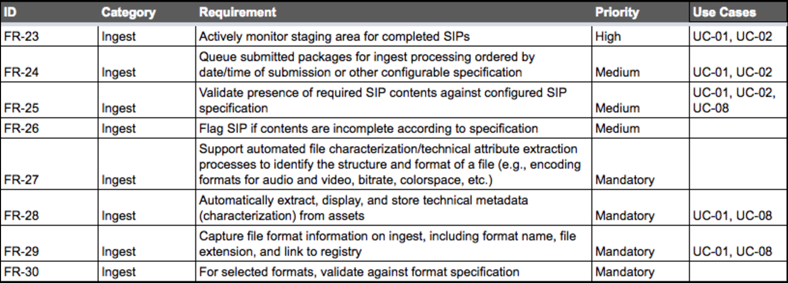 2. Example: Functional Requirements for a Digital Preservation system